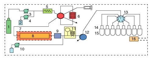Preparative SFE/SFC System